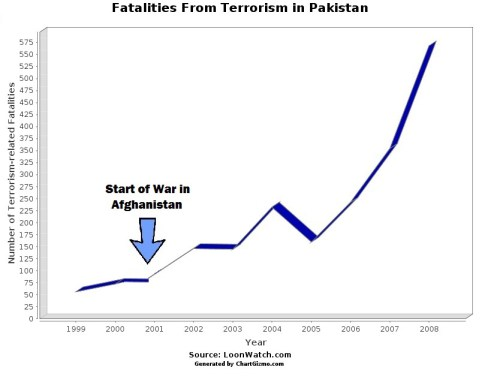 pakistan and the war in terrorism Cadres as a politico-religious obligation, ap-pear determined to deny the pakistani state the information required to apprehend these targets.